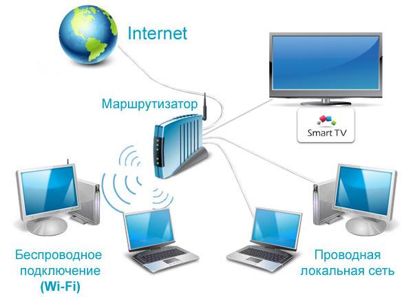 Схема подключения Smart TV к