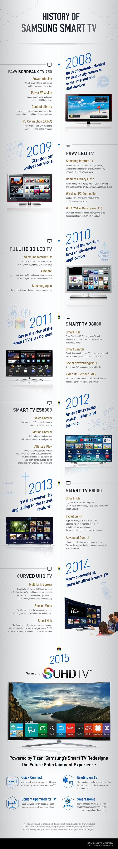 История Samsung Smart TV