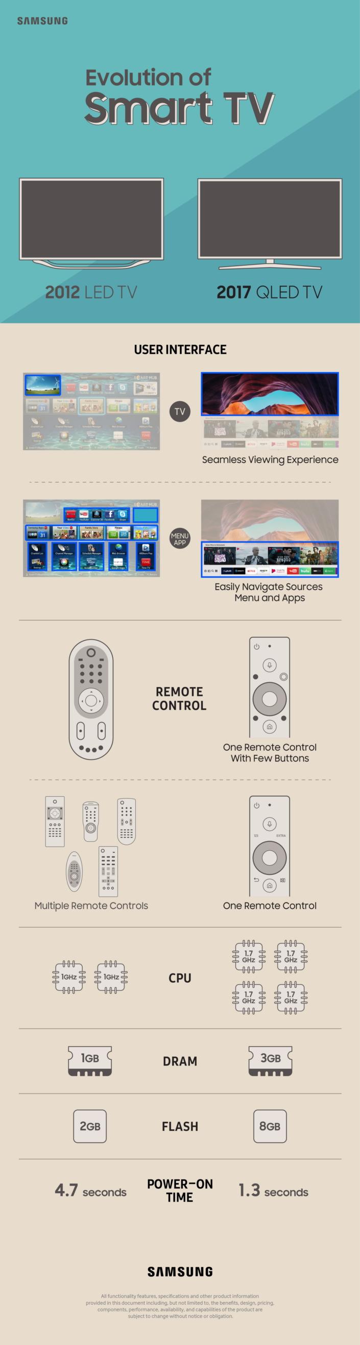 Эволюция Samsung Smart TV
