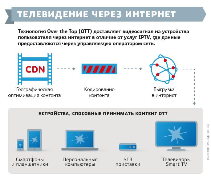 Телевидение через интернет - OTT
